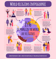 world religions infographics vector image vector image