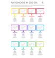 Flavonoids in cbd oil with structural formulas