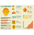 alzheimer infographic vector image vector image