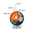 Earth structure background vector image