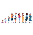 human age woman growing up stages life circle vector image vector image