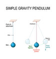 simple gravity pendulum vector image vector image