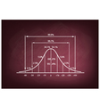 Standard Deviation Diagram on A Chalkboard vector image vector image