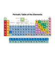 periodic table of the elements colorful vector image vector image