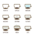 Coffee types vector image vector image