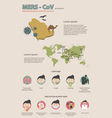 MERS-CoV Virus infographics vector image vector image