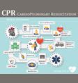 cpr cardiopulmonary resuscitation vector image vector image