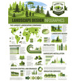landscape architecture infographic with chart map