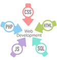 Web Development PHP HTML Arrows vector image