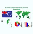 cook islands democratic republic of the congo all vector image vector image