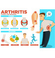 arthritis stages and reasons of disease poster vector image