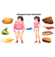diagram for ketogenic diet with people and food vector image