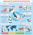 home robots infographics isometric layout vector image