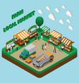 farm products market composition