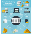 Money Manufacturing And Banking Infographic Set vector image vector image