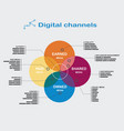 Infographics digital channels color diagram of the vector image vector image