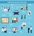 crime investigation flat flowchart vector image vector image