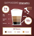 Coffee design infographic vector image vector image
