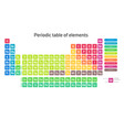 colorful periodic table of elements simple table vector image