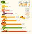 vitamin a in food chart vector image vector image