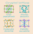 unit cells of solids crystal lattices ionic vector image vector image