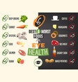 best and worst foods for eyes vector image vector image