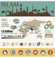 Islam infographic Muslim culture vector image