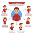 Flu Cold Symptoms Flat Circle Infochart vector image vector image