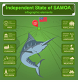 Samoa infographics statistical data sights vector image vector image