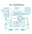 air distillation chart vector image