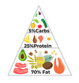Keto diet food pyramid low carb high fat