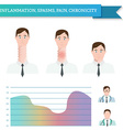 Infographics inflammation spasms pain chronicity vector image