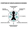symptoms of ureaplasmosis in women ureaplasma vector image