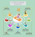 alternative medicine isometric infographics vector image