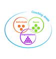 Coaching Areas Diagram vector image