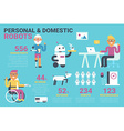 Domestic robot concept vector image vector image
