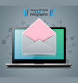 digital gadget smartphone envelope tablet icon vector image vector image