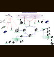 networks and telecommunications vector image