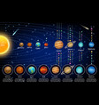 solar system planets and their moons vector image