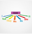 personal pronouns-english grammar vector image vector image