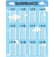 division facts chart with sky in background vector image vector image