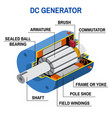 dc generator cross diagram vector image vector image