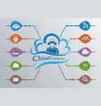 computer cloud with the symbols of the internet vector image vector image