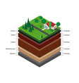 isometric soil layers vector image