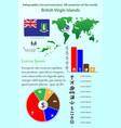 british virgin islands infographics for vector image