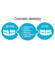 cosmetic dentistry before after vector image vector image
