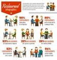 People In Restaurant Infographics vector image