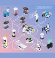 cryonics flowchart isometric composition vector image vector image