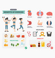 benefits of exercise infographics vector image