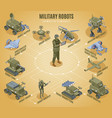 military robots isometric flowchart vector image vector image
